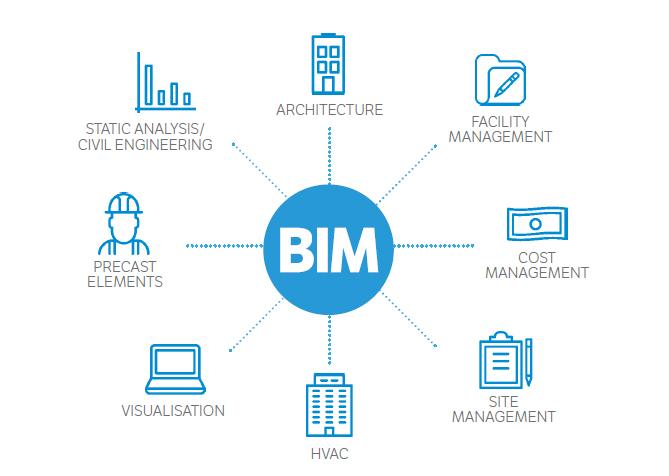 BIM: i vantaggi dell'integrazione