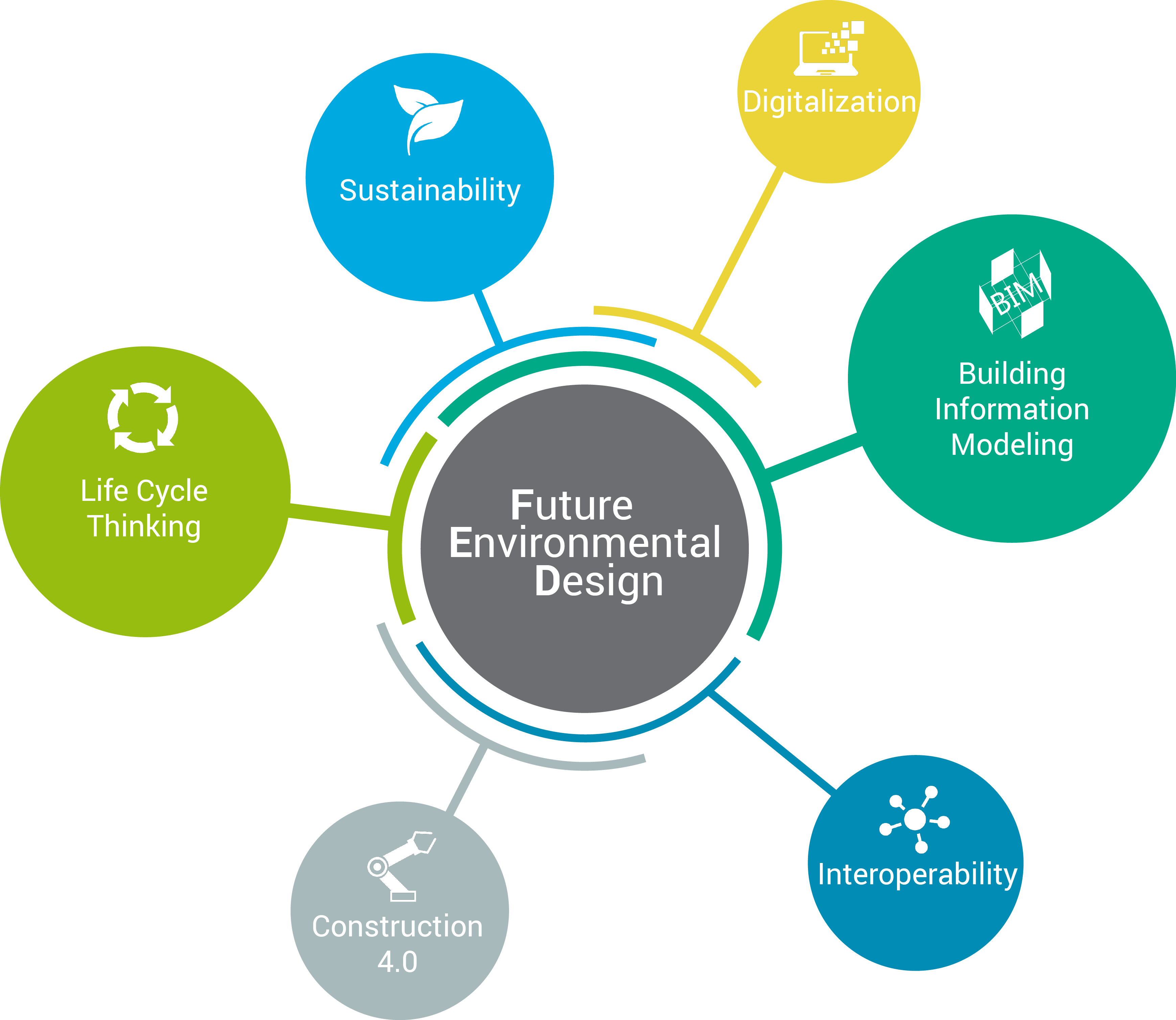 FED Future Environmental Design