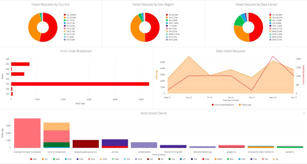 Le Tecnologie del BIM per il Monitoraggio delle Concessioni