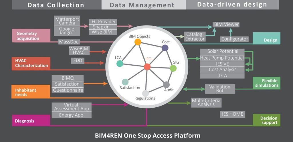 BIM4REN: la trasformazione digitale per la riqualificazione energetica degli edifici