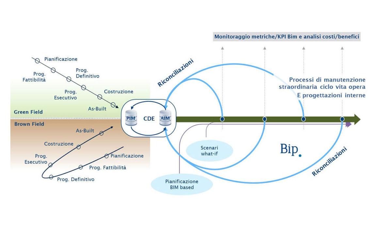 Bip: Centro di Eccellenza Operations 4.0