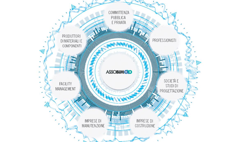 ASSOBIM: la filiera del BIM è il nostro obiettivo