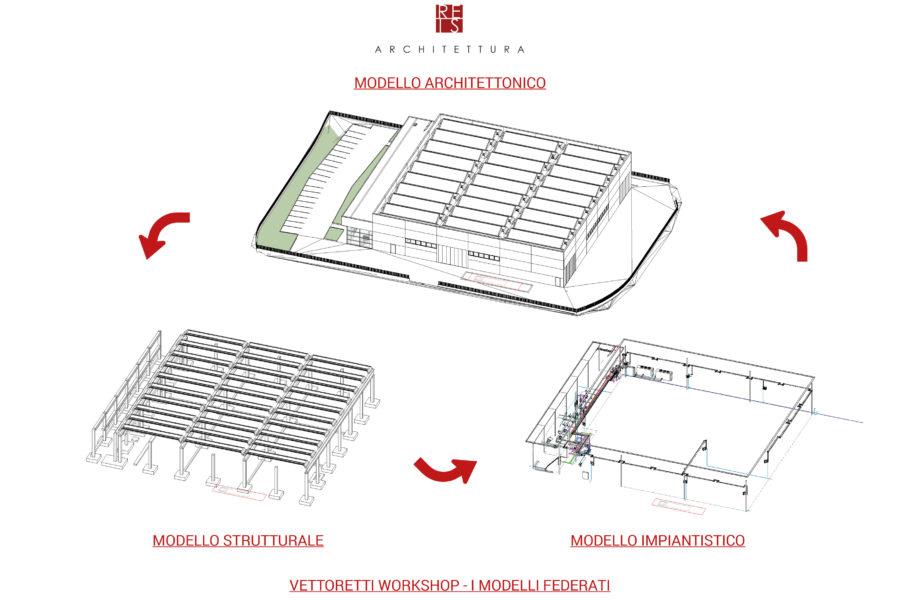 Reisarchitettura: il BIM diventa necessario anche in piccoli progetti