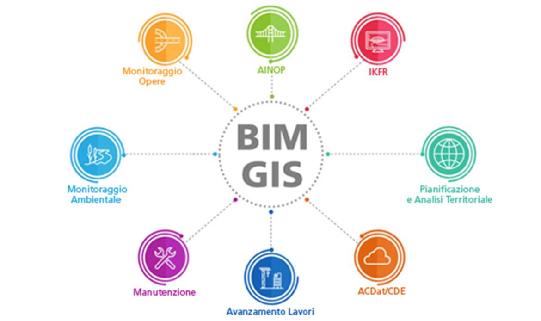 Integrazione BIM-GIS a Milano con One Team