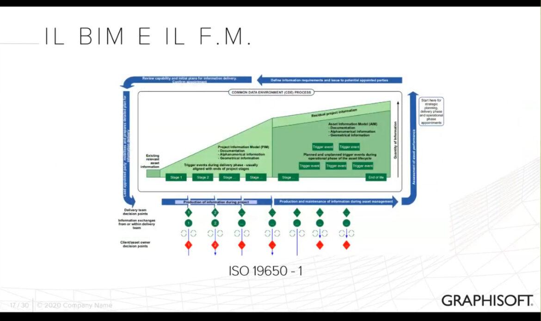 Il BIM ed il Facility Management: un caso studio italiano