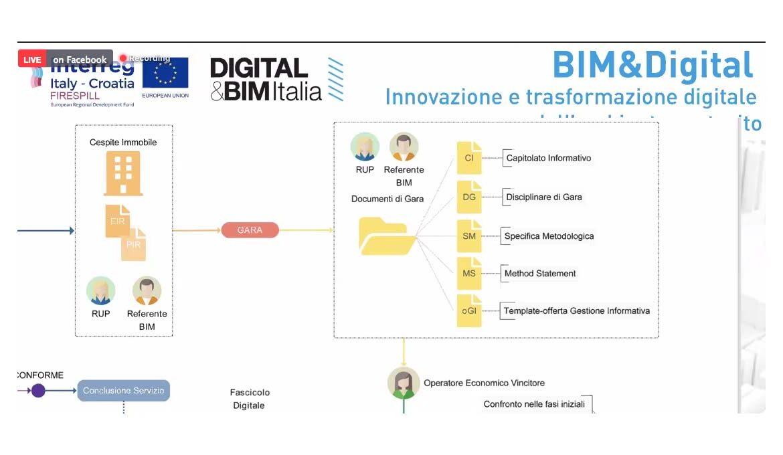 BIM&Digital Award 2020, tutti i vincitori