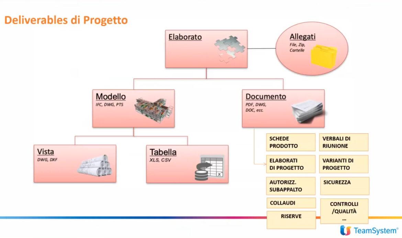 L'utilizzo del CDE nell'organizzazione, condivisione e approvazione degli elaborati di progetto e di commessa