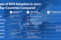 Chi è primo in Europa per adozione del BIM?