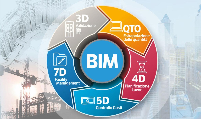 14 Luglio – Il BIM 4D e 5D nello sviluppo del progetto e per il controllo di gestione della commessa
