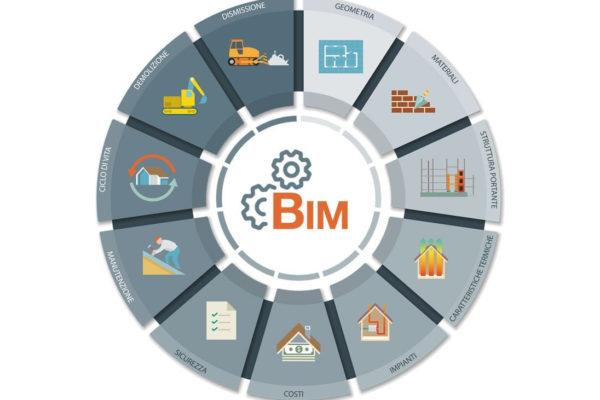 bim-building-information-modeling_infografica