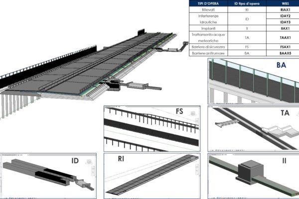 Figura 1 - File federato e modelli linkati