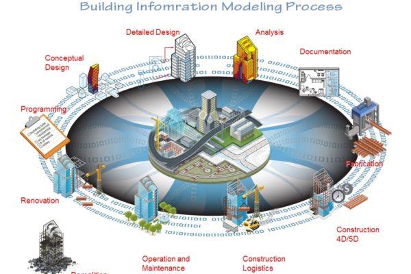 Building Information Modeling Process