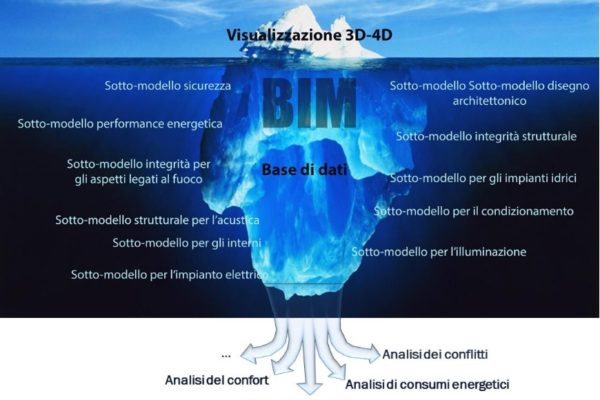 Iceberg_3D-BIM